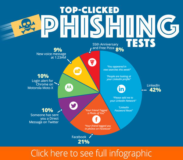 Q2 2020 Top-Clicked Phishing Tests